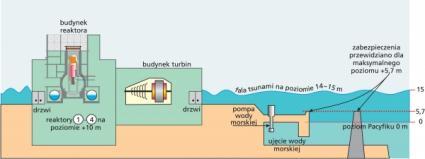 Zalanie reaktorów 1 - 4 przez falę tsunami