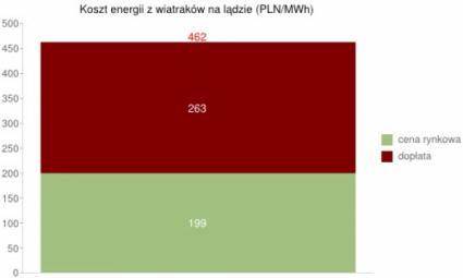 Koszt energii z wiatraków na lądzie