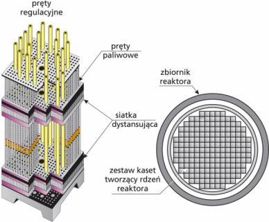 Kaseta paliwowa reaktora PWR