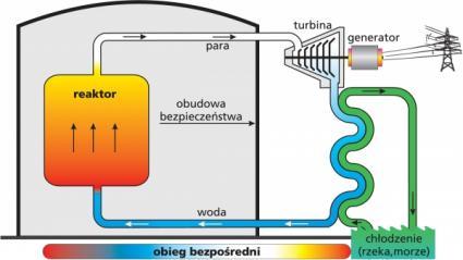 Schemat elektrowni jądrowej z reaktorem BWR