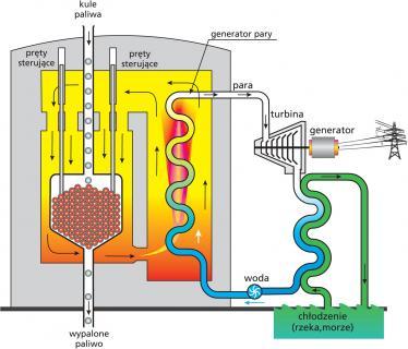 W niemieckim kulowym reaktorze HTGR paliwo jest wymieniane w sposób ciągły