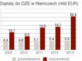 Niemieckie dopłaty do OZE przerosły oczekiwania