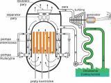 Obieg parowo-wodny reaktora BWR