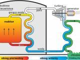 Schemat elektrowni jądrowej z reaktorem PWR