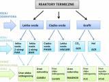Podział reaktorów termicznych
